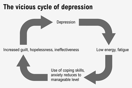 Flow chart illustrating the cycle of depression