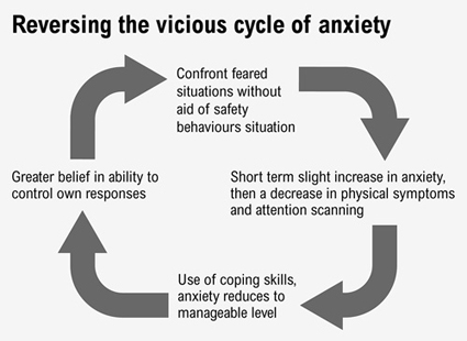 anxiety  u2013 reversing the vicious cycle