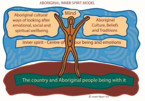 Aboriginal cultural ways of looking after emotional, social and spiritual wellbeing. Mind. Aboriginal culture, beliefs and traditions. Inner spirit – centre of our being and emotion. The country and Aboriginal people being with it.
