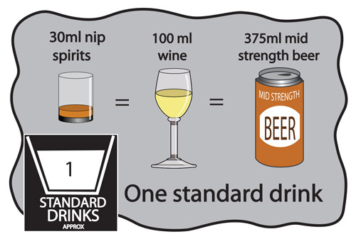 Guide to what is 1 standard drink: 30 ml nip spirits, 100 ml wine, 375 ml mid strength beer