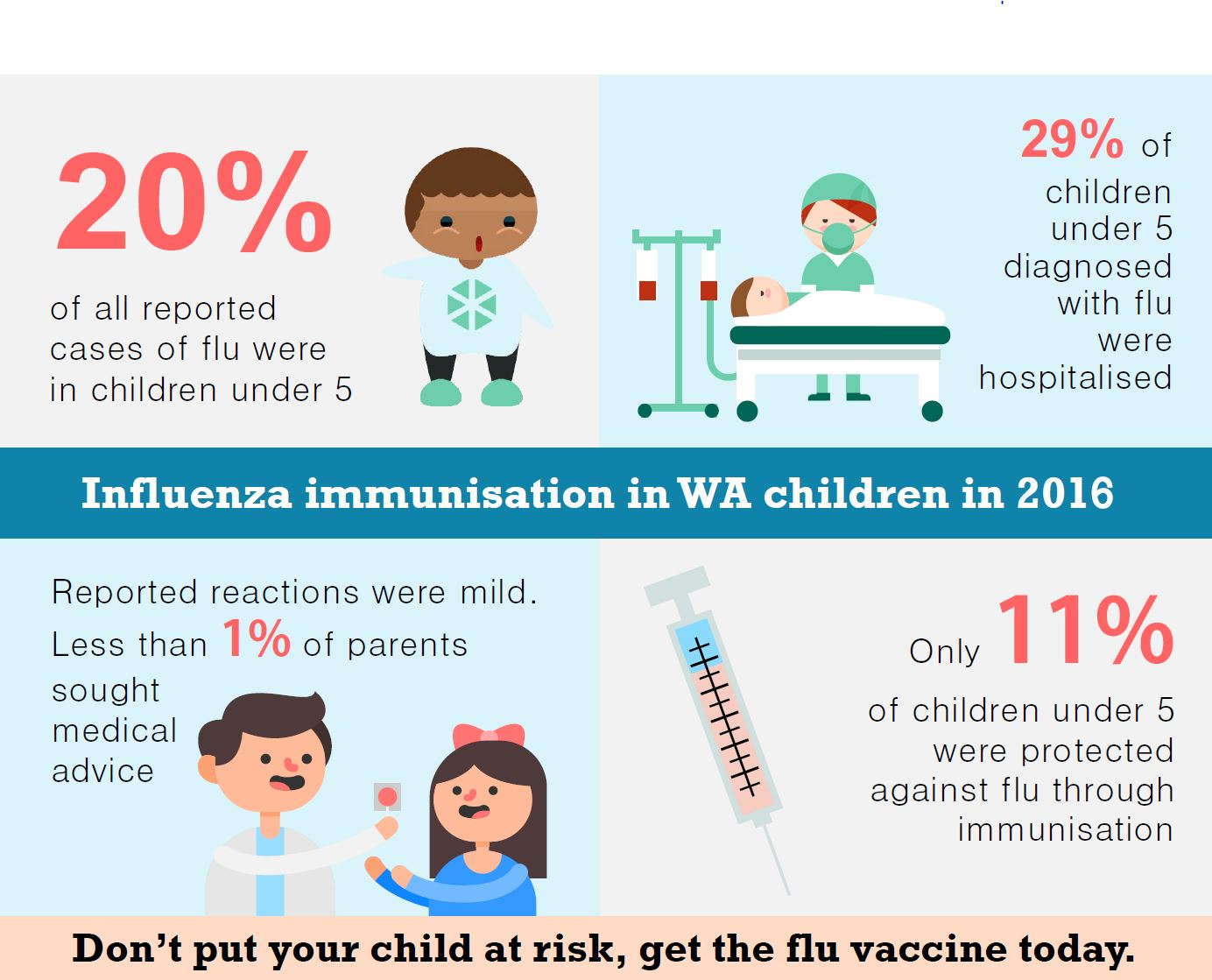 Infographic about why it is so important for children to get the flu vaccine