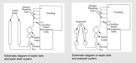 Understanding septic tank systems illustration showing differences between soakwell and leach drain septic tank systems ccuart Images