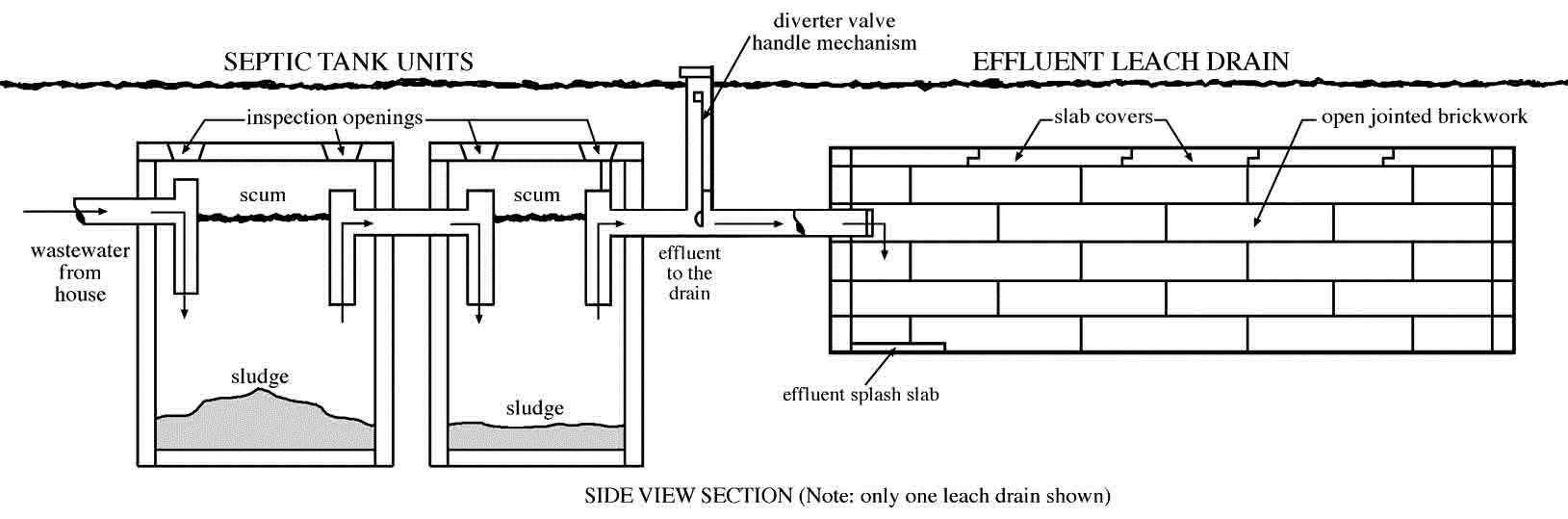 Understanding septic tank systems for Design septic system